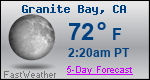 Weather Forecast for Granite Bay, CA
