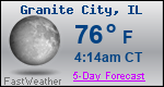 Weather Forecast for Granite City, IL